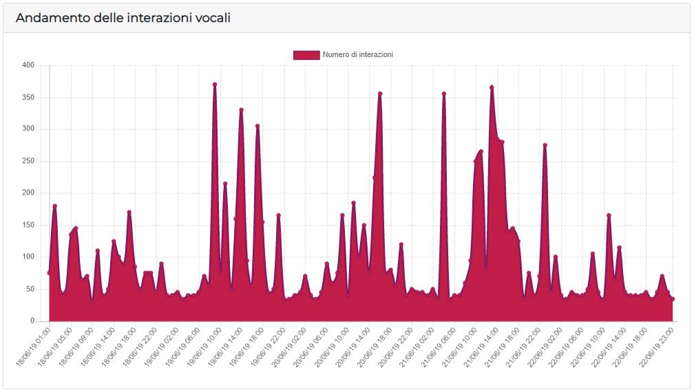 Statistiche delle interazioni vocali al Web Marketing Festival 2019: l'andamento delle interazioni vocali