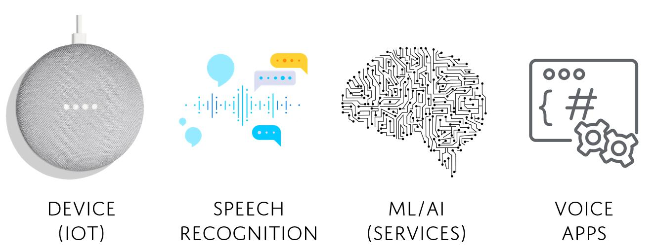 Cos'è la Voice technology? I principali elementi che la compongono