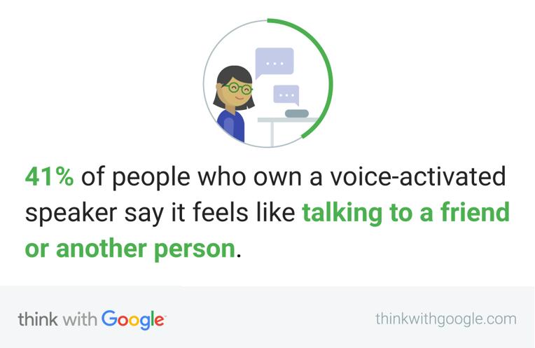 Una ricerca di Google mette in luce il fatto che gli utenti si sentono a proprio agio parlando con uno smart speaker